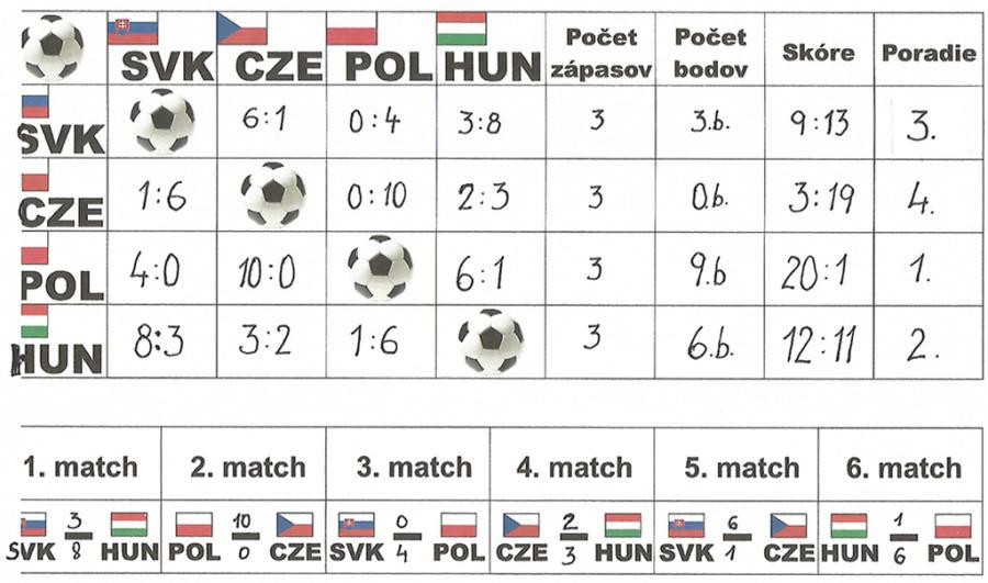 SVK_Futsal_results